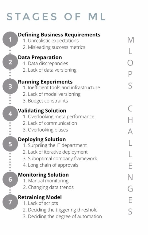 MLOps Challenges across Stages of ML