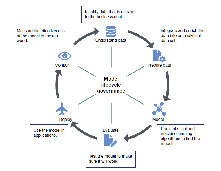 Model lifecycle governence ModelOps