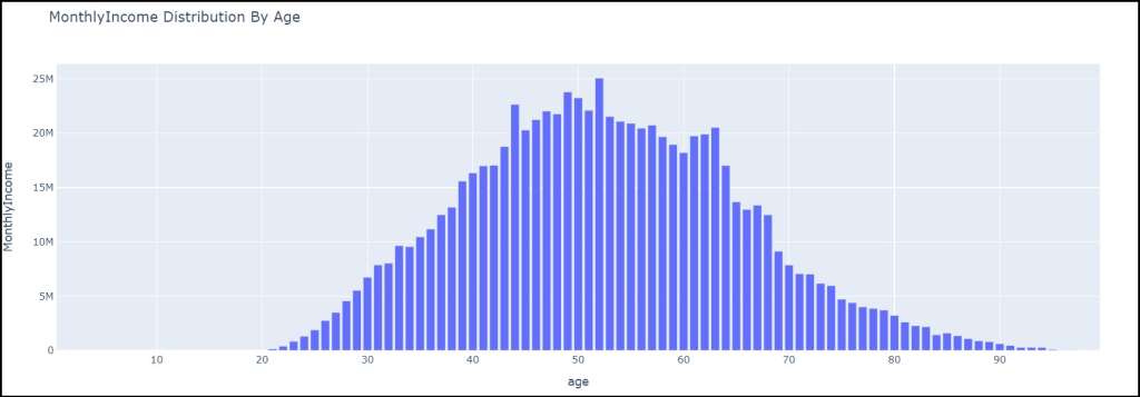 Monthly Income distribution by Age