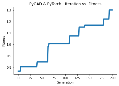 PyGAD and PyTorch