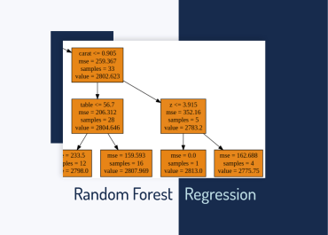 Random Forest Regression: When Does It Fail and Why?