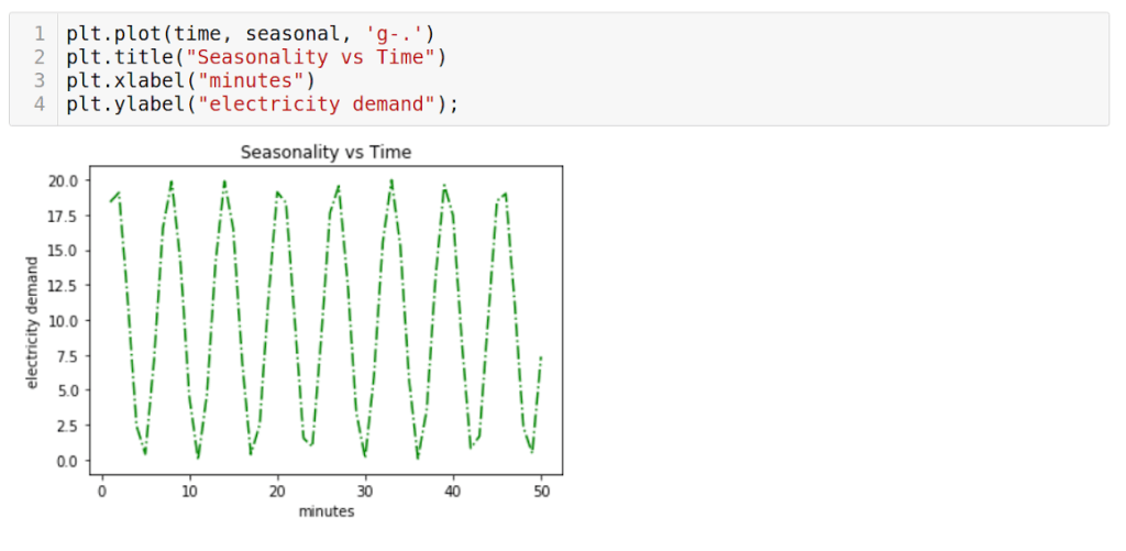 Time series forcasting plot against trend