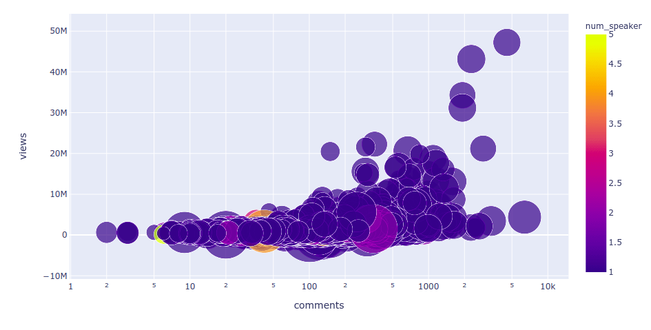 plotly bubble chart