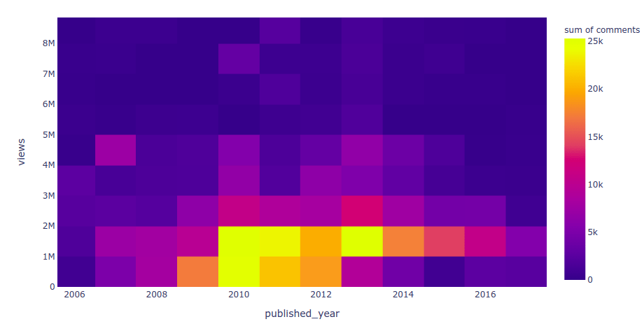 plotly heatmap