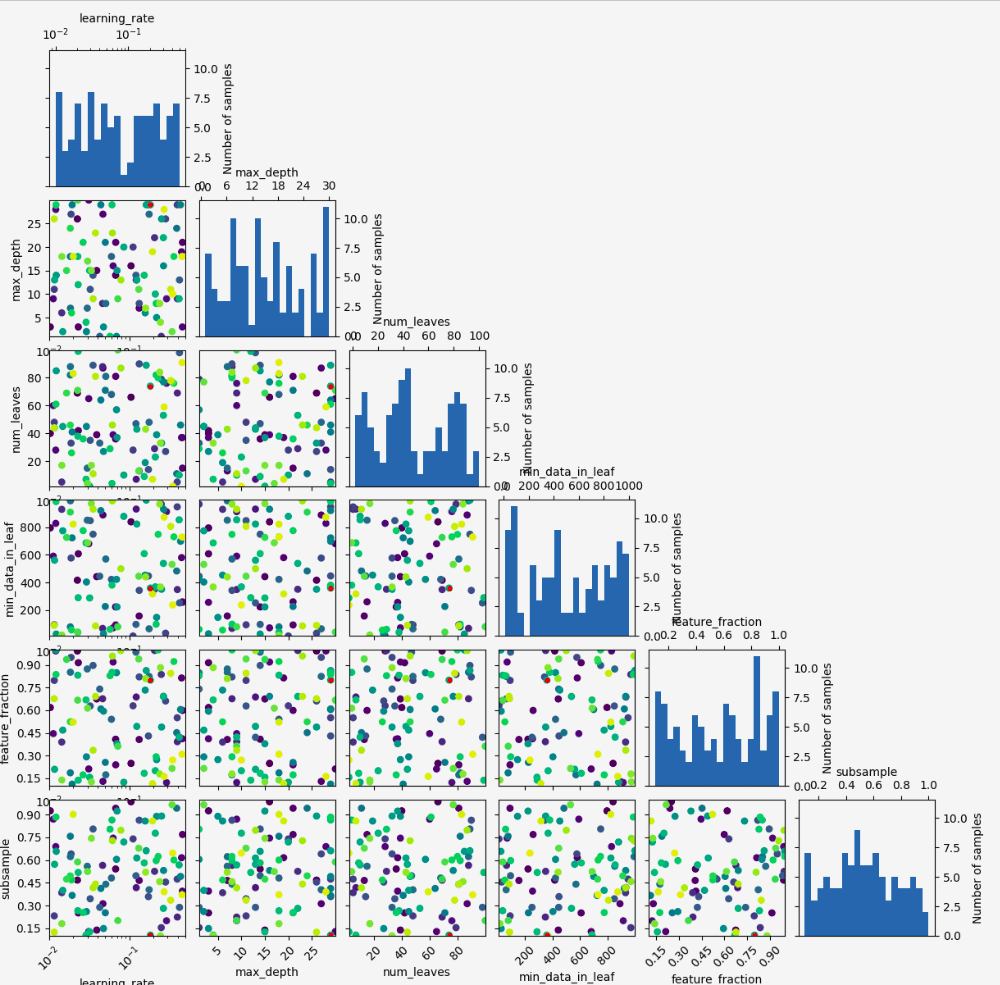 skopt plot_evaluations