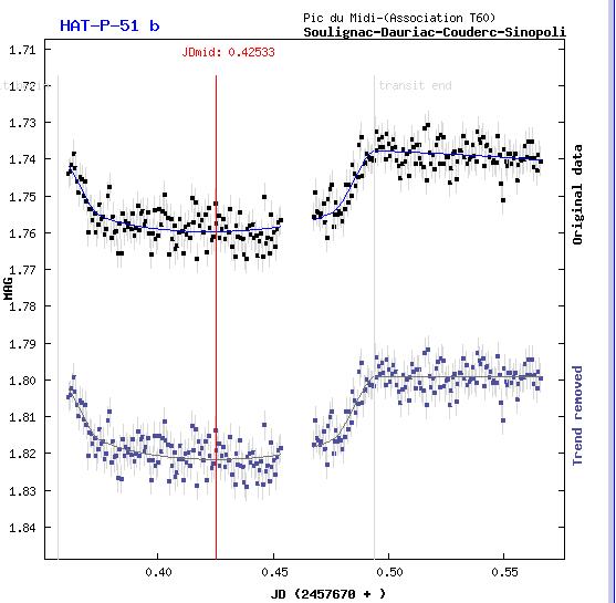 Graphe transit Exo planète
