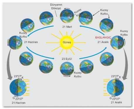 21 Aralık, tüm yıl içerisinde Kuzey Yarımküre'nin en az, Güney Yarımküre'nin ise en çok güneş aldığı gün. Bundan böyle güneyliler için kısalan günler, kuzeyliler için uzayacak. Ta ki 21 haziranda bize gün olup, devran yeniden dönene dek.