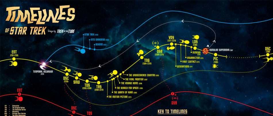 Gráfico mostra a complexa cronologia de Star Trek-GEEKNESS-