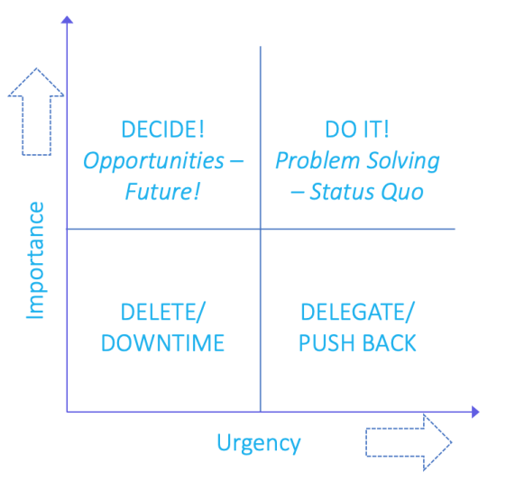Important vs Urgent Matrix