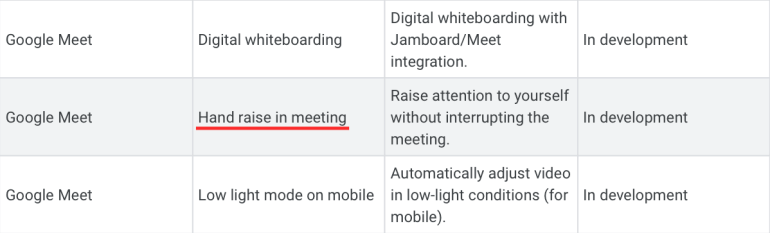 How to unmute on Google Meet