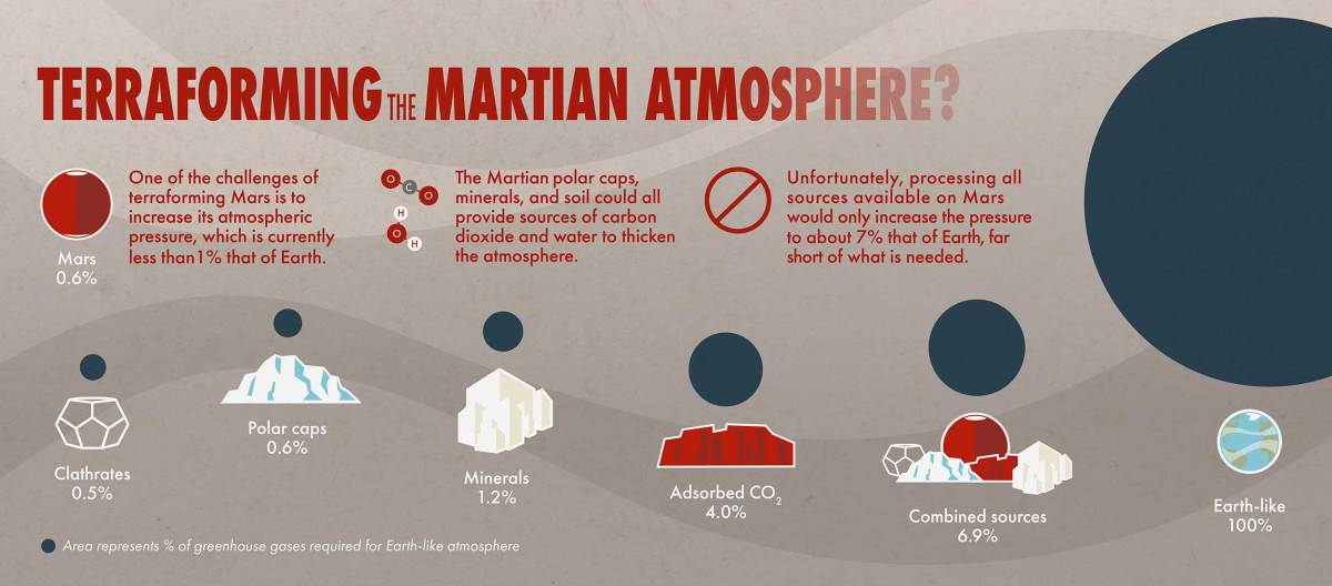 This infographic shows the various sources of carbon dioxide on Mars and their estimated contribution to Martian atmospheric pressure.Credits: NASA Goddard Space Flight Center