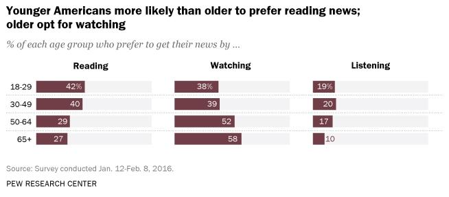 Junge Amerikaner wollen Nachrichten eher in Textform