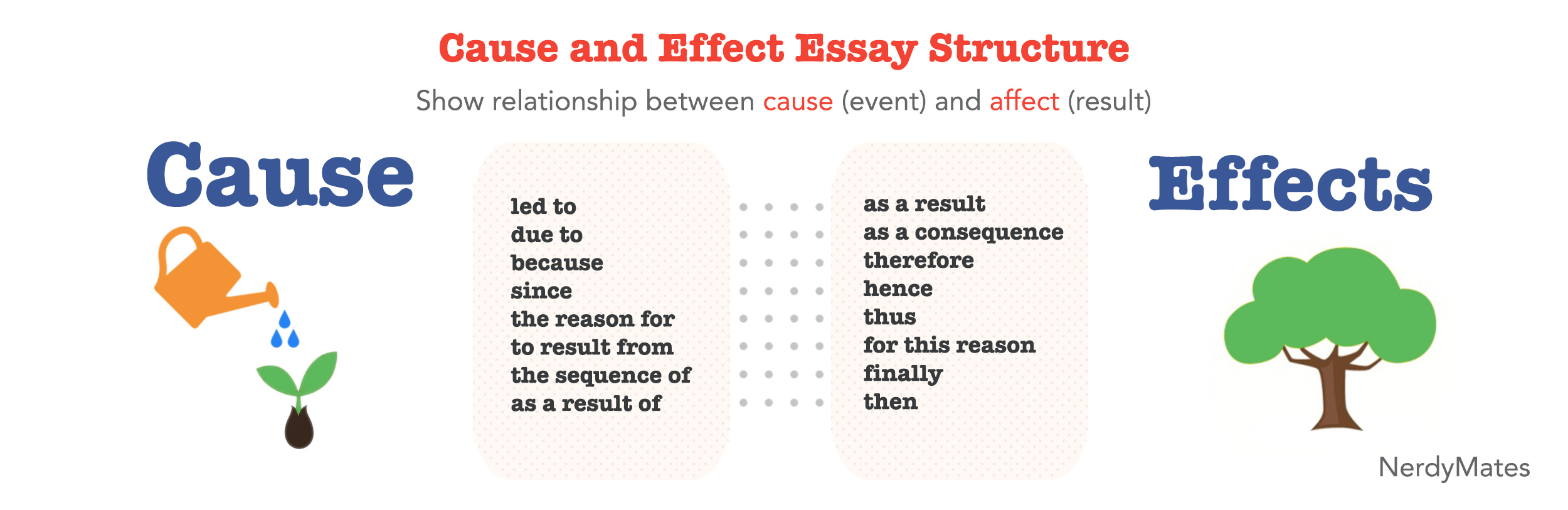 How To Write A Cause And Effect Essay Effective Tips And