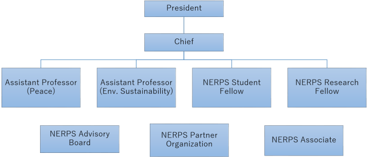 NERPS_organizational structure
