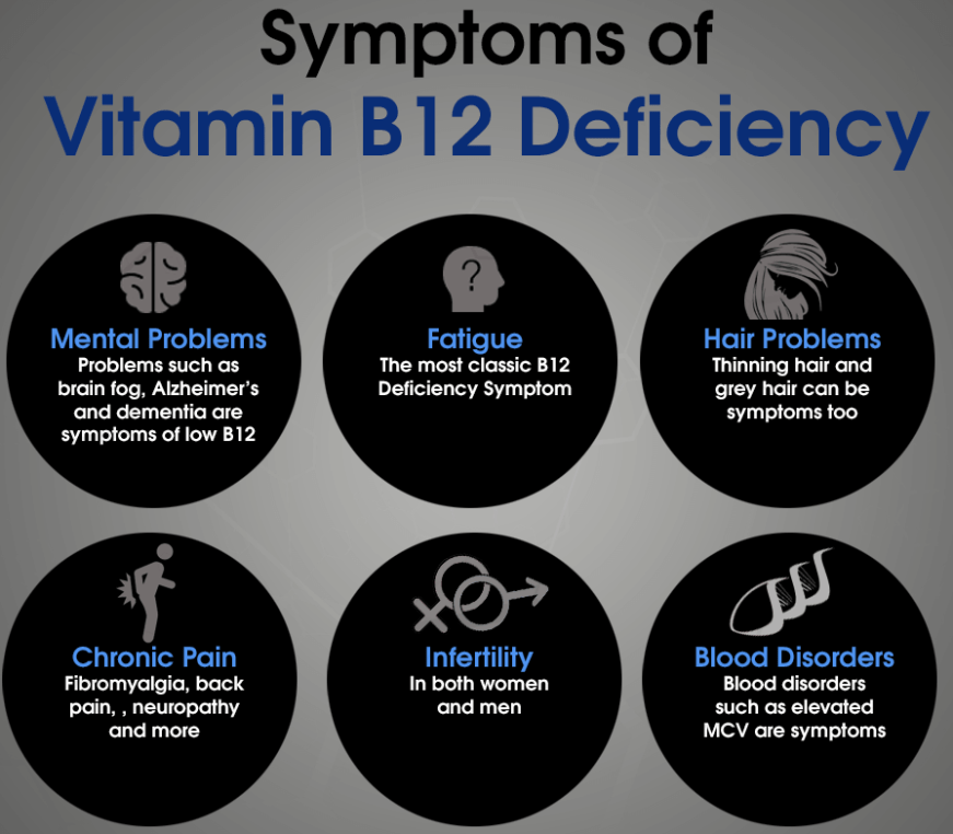 Methyl B-12 And Why It's An Essential Part Of Neuropathy ...