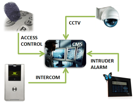 Integrated Security System PA NJ DE