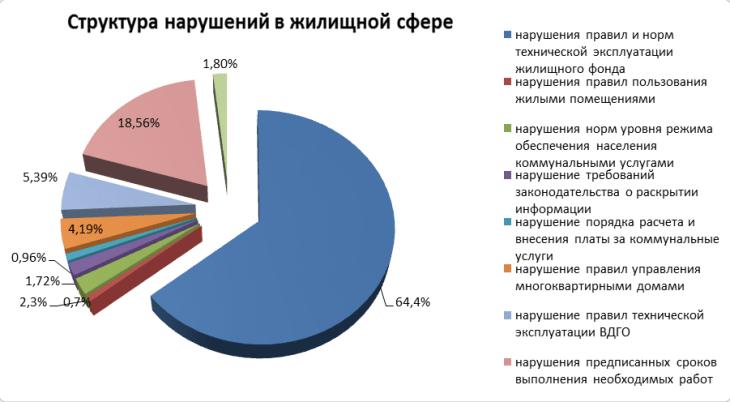 В ГЖИ Самарской области составили список самых частых нарушителей жилищного законодательства