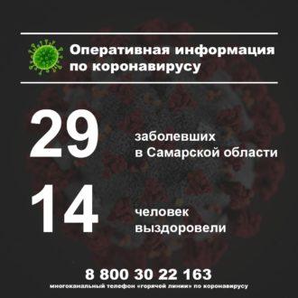 В Самарской области количество заболевших коронавирусом достигло 29 человек