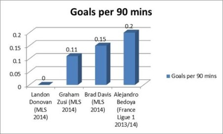 Donovan has yet to score a goal in MLS in 2014 after scoring 10 in 2013.
