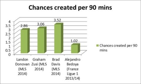 While his assist and goal totals are down, Donovan's chances created are still in line with his peers.