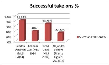 Donovan greatly exceeds his midfield peers in successful take ons percentage.