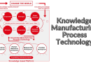 Knowledge Manufacturing : New way to tackle world issues