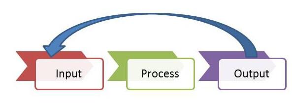 input-process-output