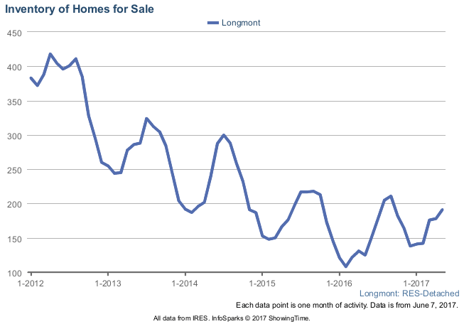 Inventory or Count of Homes for Sale in Longmont as of May 2017