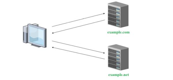 XMLHttpRequest cannot load no 'access-control-allow-origin'