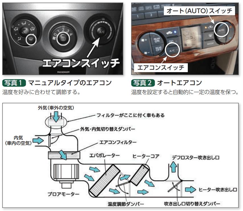 車のエアコン構造