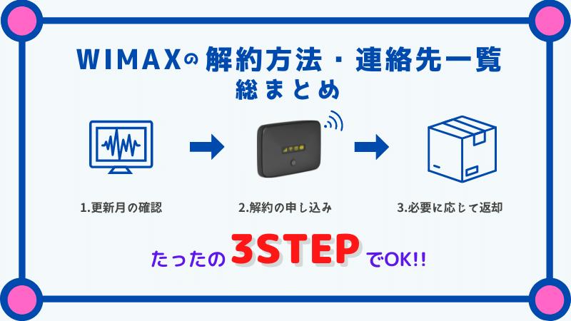 「【完全保存版】WiMAX2+の解約方法とプロバイダ27社の連絡先一覧総まとめ」のアイキャッチ画像