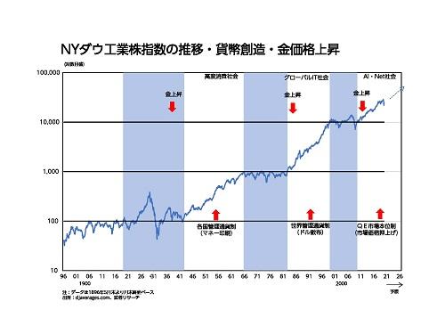 NYダウ工業株指数の推移・貨幣創造。金価格上昇