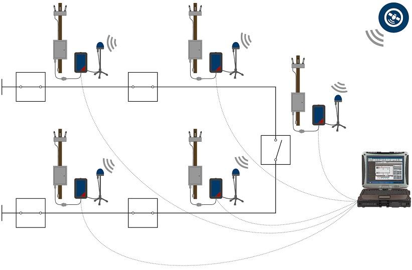 """""""ARCO 400"""" gali būti sinchronizuojami tarpusavyje ir siųsti signalus tuo pačiu metu į kelis automatinio kartotinio įjungimo valdiklius. Taip imituojami tikrų gedimų scenarijai ir patikrinamas sudėtingų automatikos schemų veikimas."""