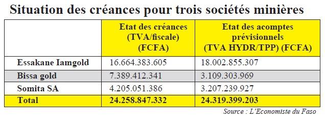 Il serait indiqué de permettre aux sociétés minières d'utiliser ce crédit TVA pour le paiement d'autres impôts comme les acomptes prévisionnels dont les montants avoisinent les ceux de la TVA à rembourser.