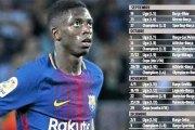 Barça : Absent 15 semaines, voici les 25 matchs que ratera Ousmane Dembélé