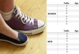 Insolite – Une étude montre combien de temps vous vivrez selon la pointure de vos chaussures