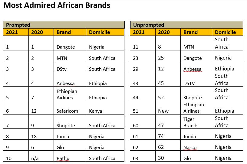Top 10 Most Admired African Brands story