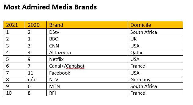Top 10 Most Admired Media Brands in Africa story