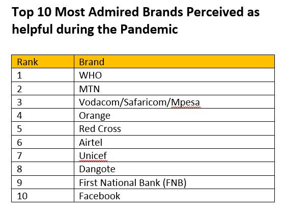 Top 10 Most Admired Brands in Africa story