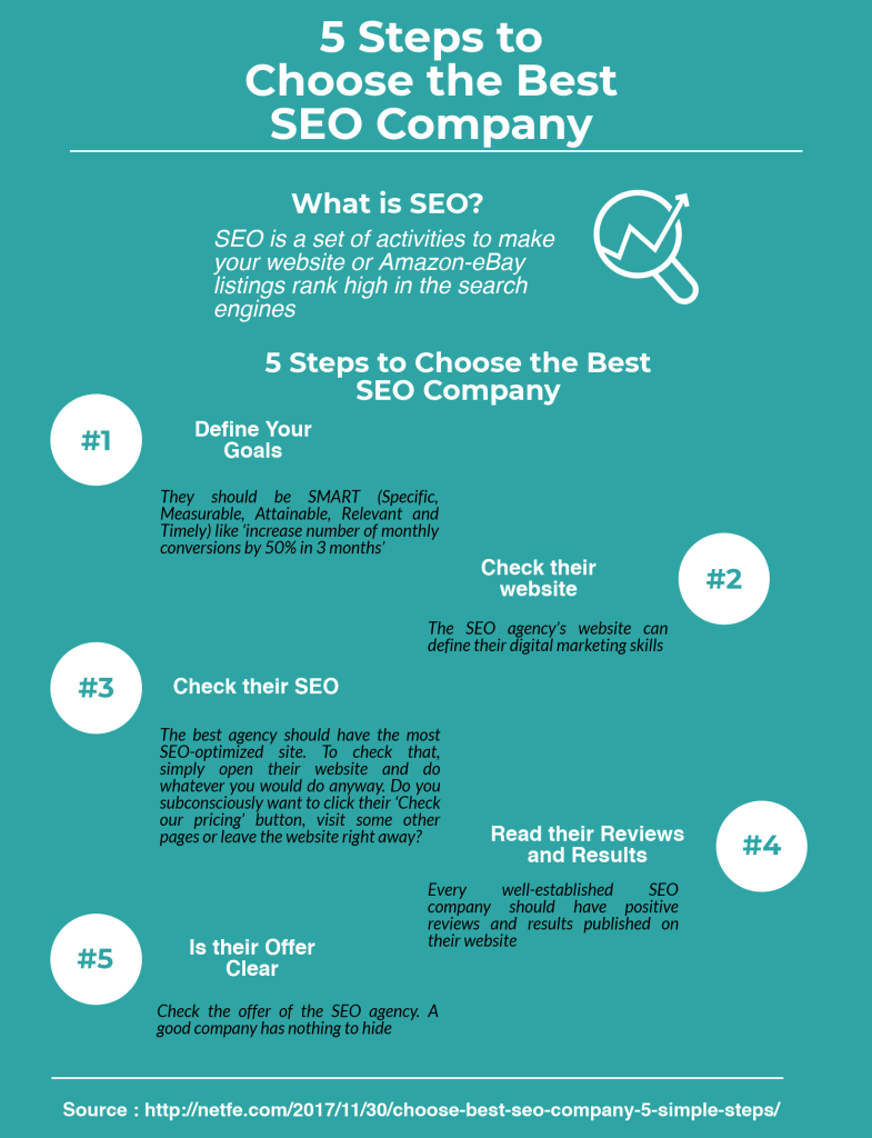 5 steps to choose the best seo company, infographic