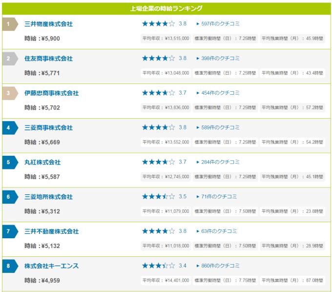 jikyu_rankingu