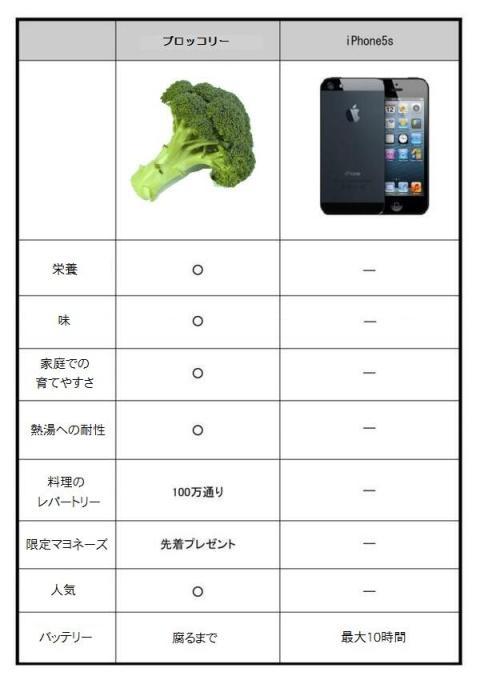 Apple_compare (2)