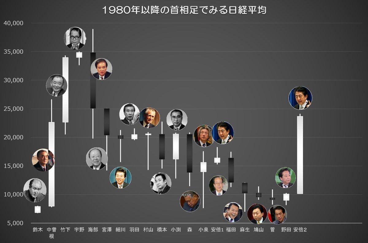「野田首相 株価」の画像検索結果
