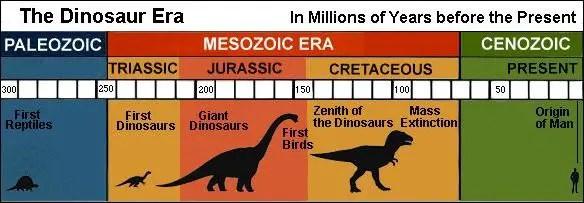पृथ्वी पर डायनासोरों का युग कब से कब तक था? Timeline of Dinosaur hindi