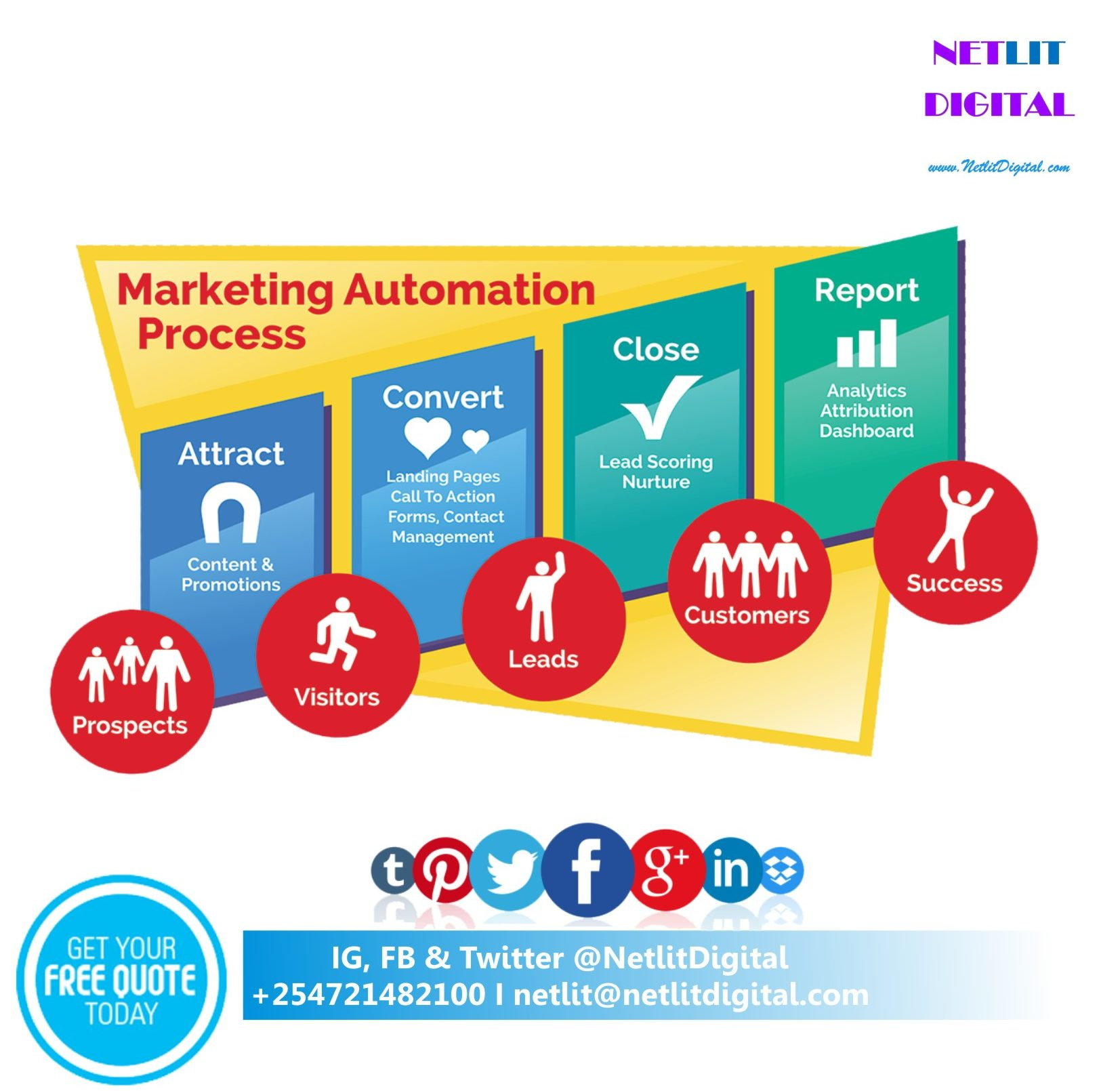 Netlit Digital marketing web agency Kenya8
