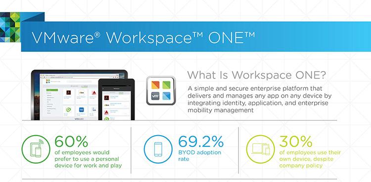 【新聞資料】VMware-Workspace-ONE將客戶便利和企業安全的指導原則應用於VMware數位工作環境解決方案,交付簡單和安全的平台,....jpg?fit=750%2C369&ssl=1