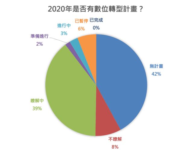 圖三:2020年是否有數位轉型計畫?