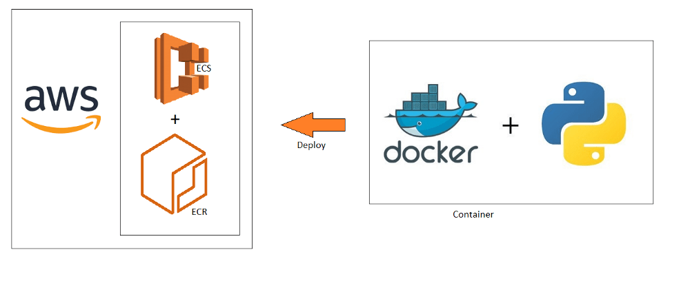 aws_docker.png?fit=1000%2C424&ssl=1