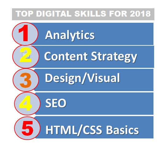 competências digitais 2018