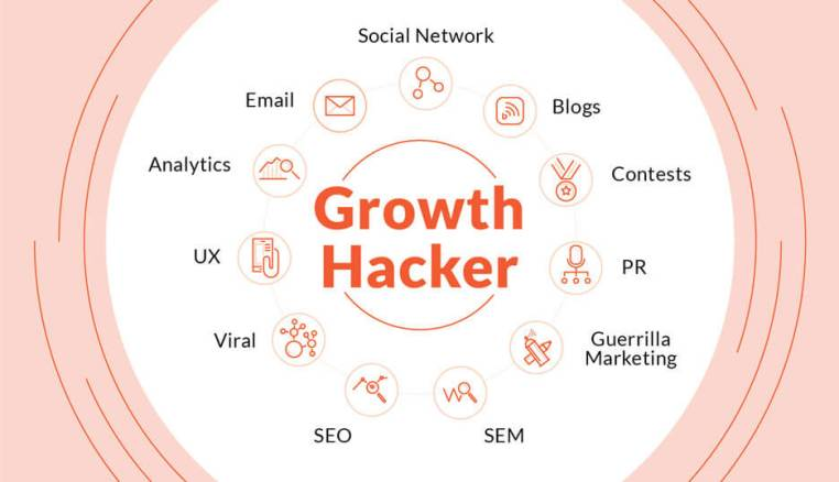 O growth hacker é o profissional que executa o growth hacking